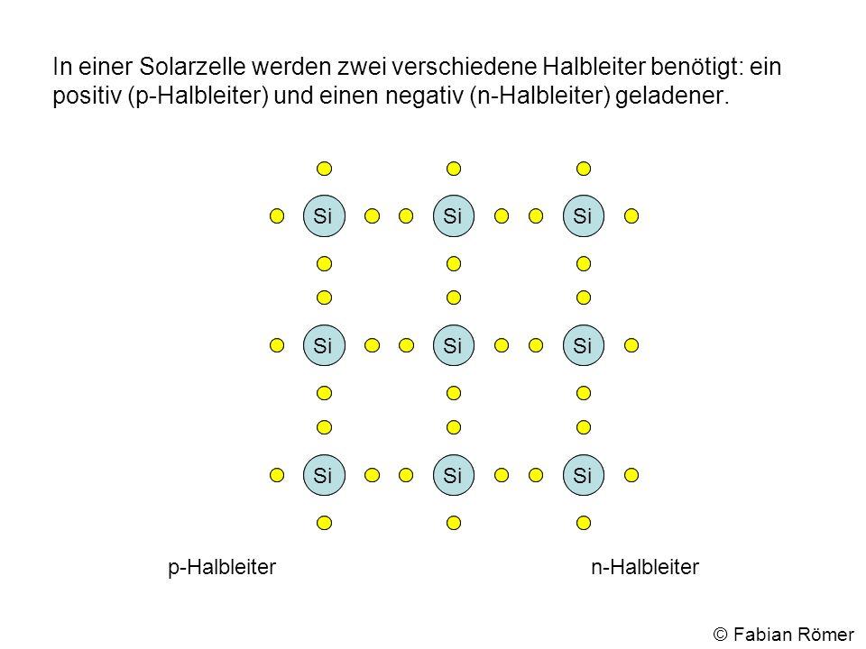 In einer Solarzelle werden zwei verschiedene Halbleiter benötigt: ein positiv (p-Halbleiter) und einen negativ (n-Halbleiter) geladener. Si p-Halbleit