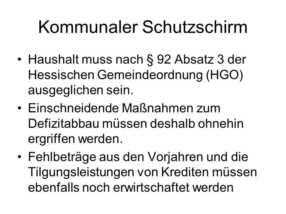 Haushalt muss nach § 92 Absatz 3 der Hessischen Gemeindeordnung (HGO) ausgeglichen sein.