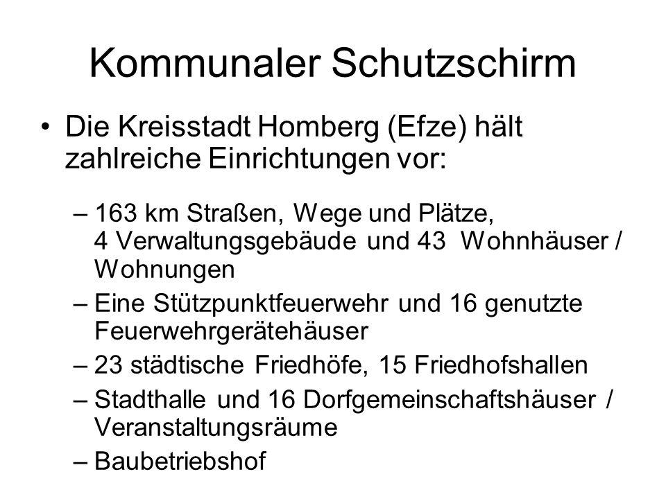 Kommunaler Schutzschirm –Sportplätze mit Sporthäusern –9 Kindergärten (5 städtische, 2 kirchliche und 2 der AWO) –11 Jugendclubs –3 Schutzhütten, 21 Wartehallen, 32 Spiel-, und 18 Bolzplätze, sowie 2 Grillplätze, die von der Stadt unterhalten werden –6 Kläranlagen und 163 km Abwasserleitungen –Freibad Erleborn und Bewegungsbad Hülsa –Stadtteilbüro / Kultur- und Begegnungszentrum –Multifunktionsarena in den Efzewiesen