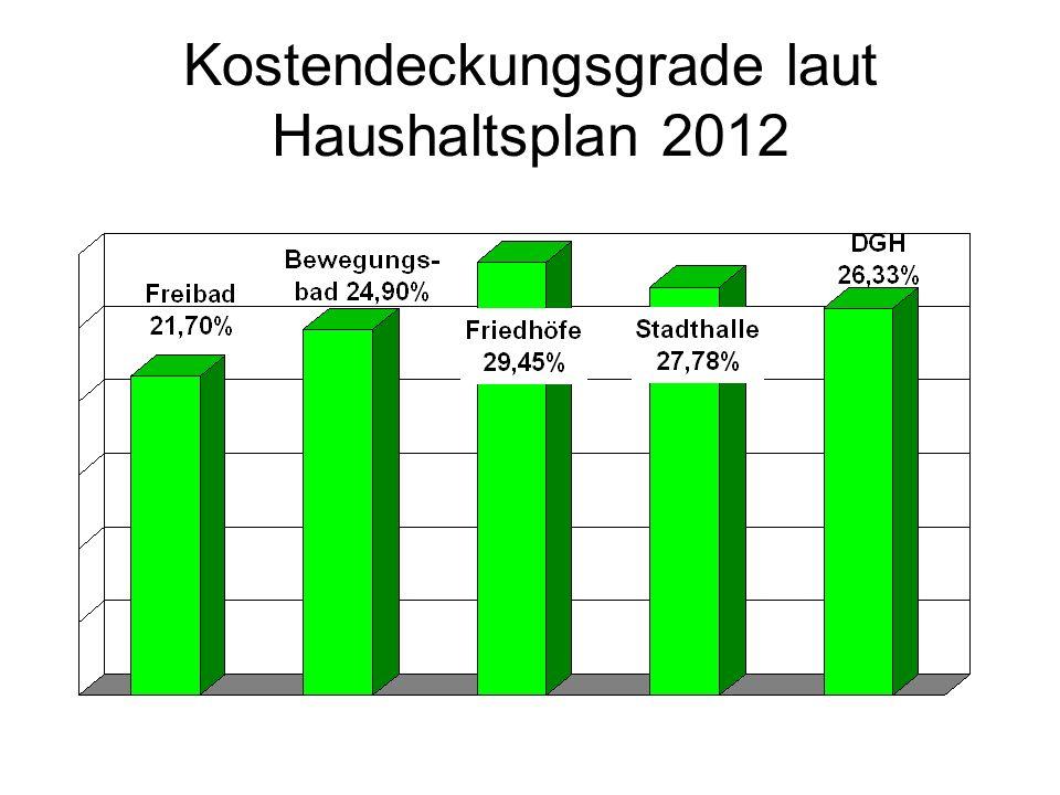 Verwendung der Darlehen Wasser / Abwasser im Vergleich zu den aufgenommenen Gesamtdarlehen 70 % der Darlehen wurden für den Wasser- / Abwasserbereich verwendet