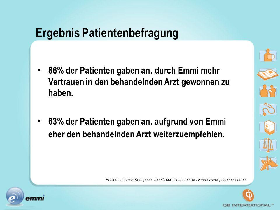 Ergebnis Patientenbefragung 86% der Patienten gaben an, durch Emmi mehr Vertrauen in den behandelnden Arzt gewonnen zu haben. 63% der Patienten gaben