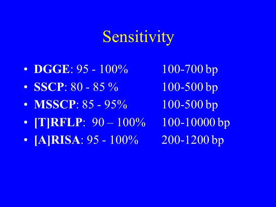 Sensitivity DGGE: 95 - 100%100-700 bp SSCP: 80 - 85 %100-500 bp MSSCP: 85 - 95%100-500 bp [T]RFLP: 90 – 100%100-10000 bp [A]RISA: 95 - 100%200-1200 bp