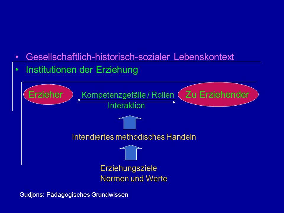 Gesellschaftlich-historisch-sozialer Lebenskontext Institutionen der Erziehung Erzieher Kompetenzgefälle / Rollen Zu Erziehender Interaktion Intendier