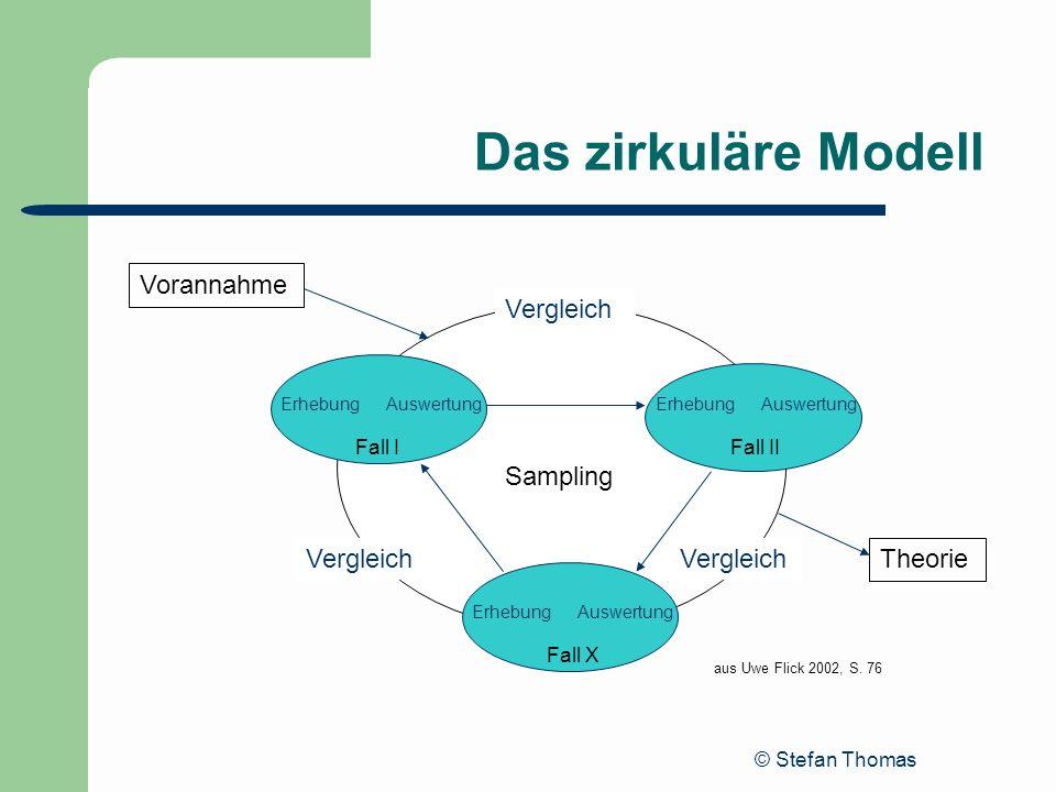© Stefan Thomas Das zirkuläre Modell Fall I Fall X Fall II ErhebungAuswertung Vorannahme Theorie Vergleich Sampling aus Uwe Flick 2002, S. 76