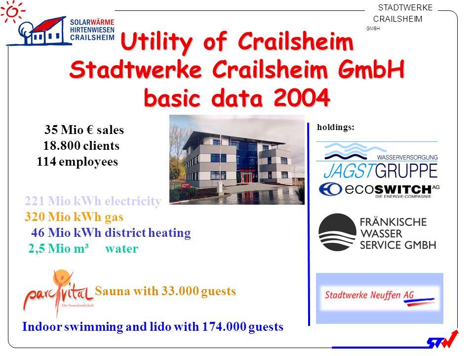 Klicken Sie, um das Titelformat zu bearbeiten Klicken Sie, um die Formate des Vorlagentextes zu bearbeiten Zweite Ebene Dritte Ebene Vierte Ebene Fünfte Ebene 3 STADTWERKE CRAILSHEIM GMBH Solar thermal heat plant in Crailsheim