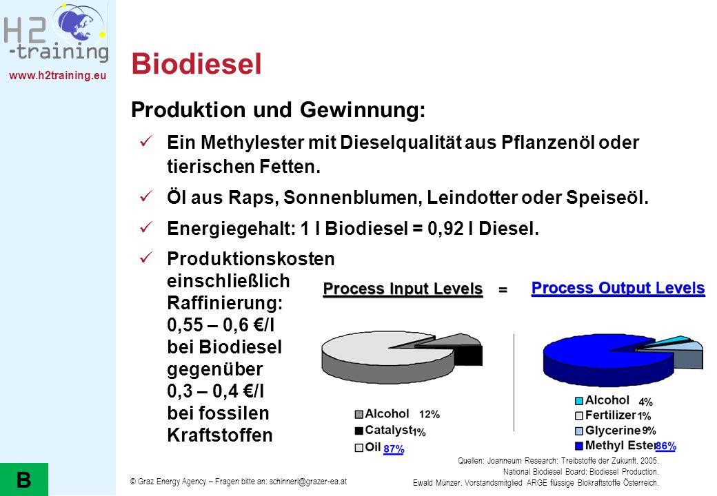 www.h2training.eu Biodiesel Produktion und Gewinnung: Ein Methylester mit Dieselqualität aus Pflanzenöl oder tierischen Fetten. Öl aus Raps, Sonnenblu