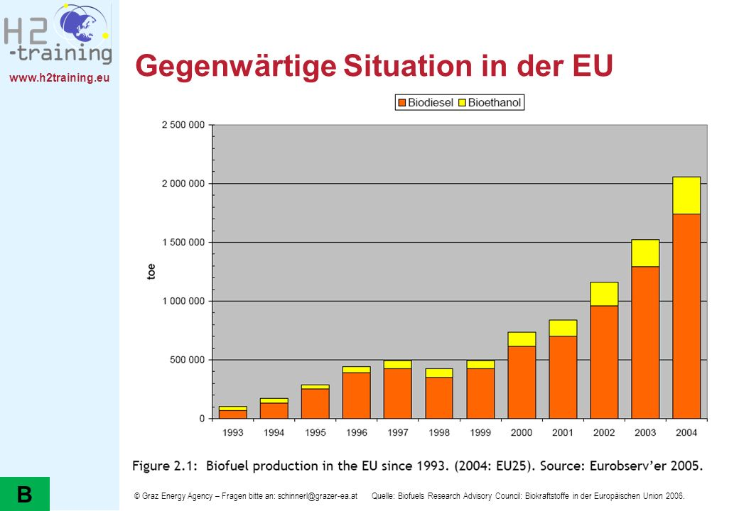 www.h2training.eu Gegenwärtige Situation in der EU Quelle: Biofuels Research Advisory Council: Biokraftstoffe in der Europäischen Union 2006.© Graz En