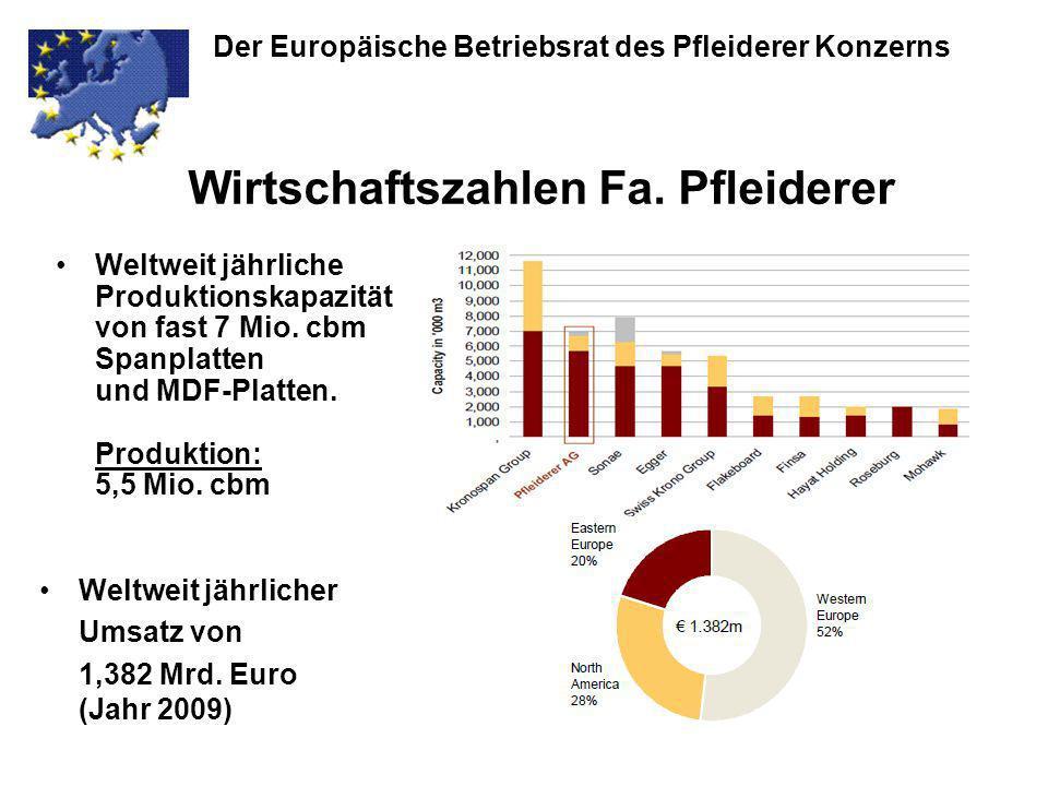 Weltweit jährliche Produktionskapazität von fast 7 Mio. cbm Spanplatten und MDF-Platten. Produktion: 5,5 Mio. cbm Weltweit jährlicher Umsatz von 1,382