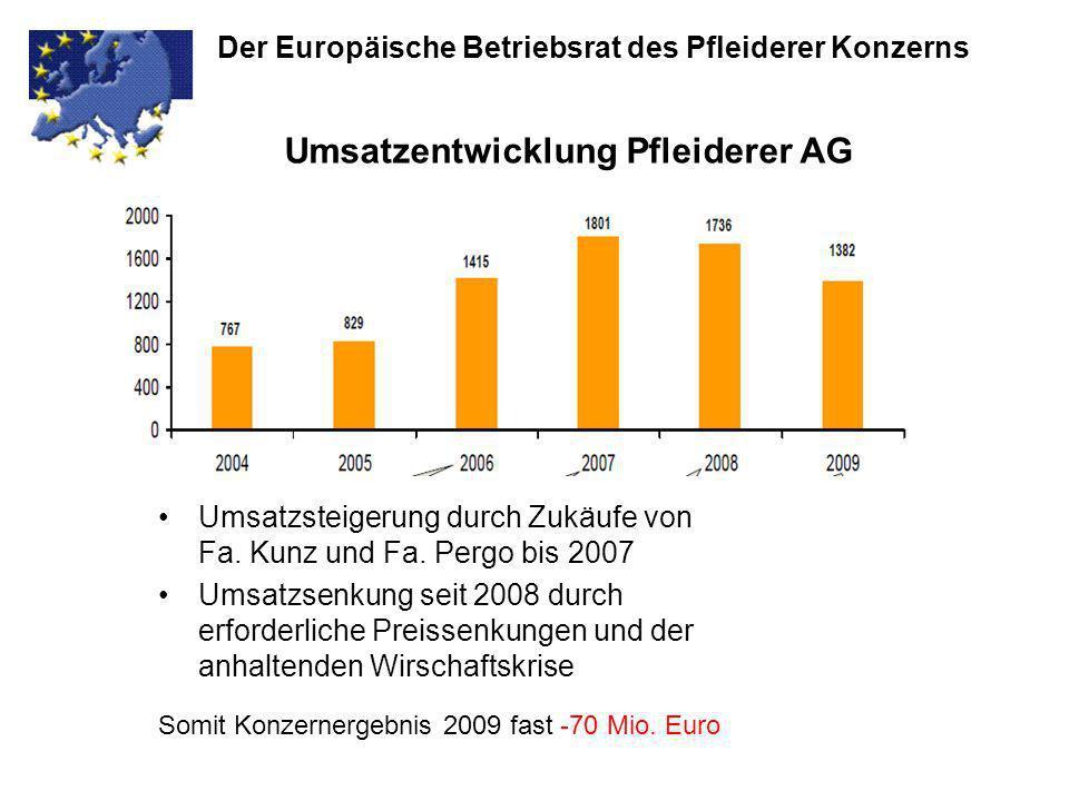 Umsatzsteigerung durch Zukäufe von Fa. Kunz und Fa. Pergo bis 2007 Umsatzsenkung seit 2008 durch erforderliche Preissenkungen und der anhaltenden Wirs