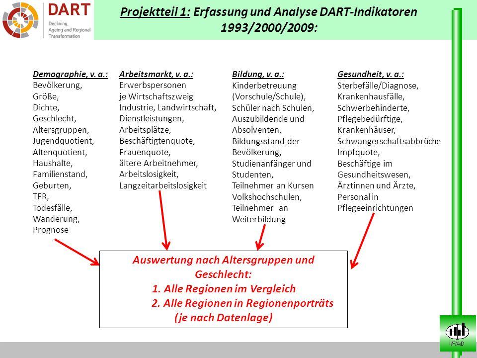 Projektteil 1: Erfassung und Analyse DART-Indikatoren 1993/2000/2009: Demographie, v. a.: Bevölkerung, Größe, Dichte, Geschlecht, Altersgruppen, Jugen