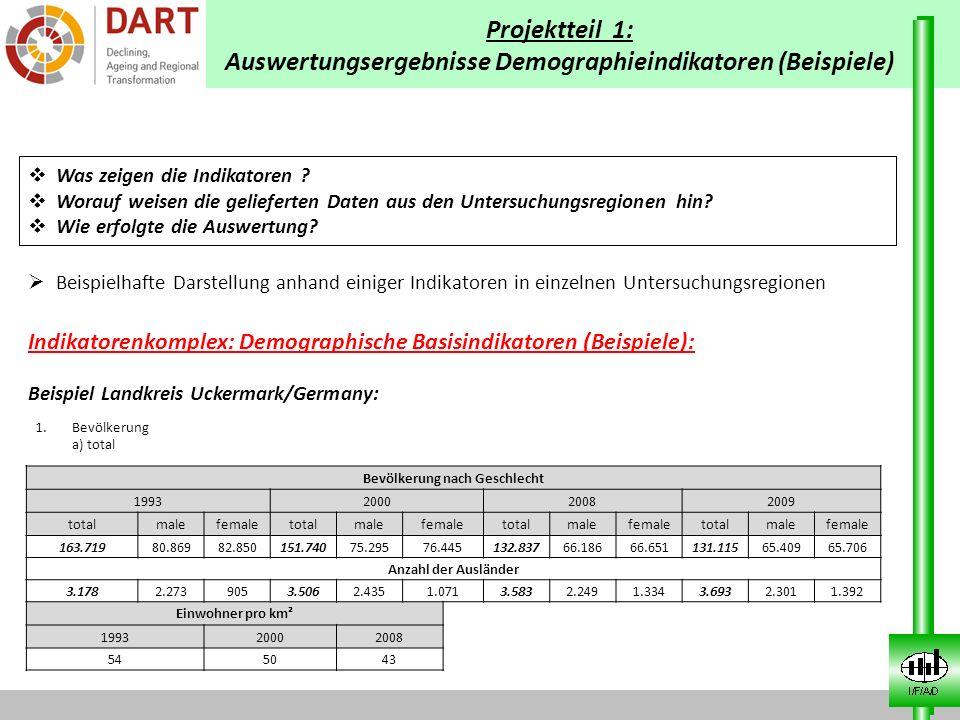 Projektteil 1: Auswertungsergebnisse Demographieindikatoren (Beispiele) Was zeigen die Indikatoren ? Worauf weisen die gelieferten Daten aus den Unter