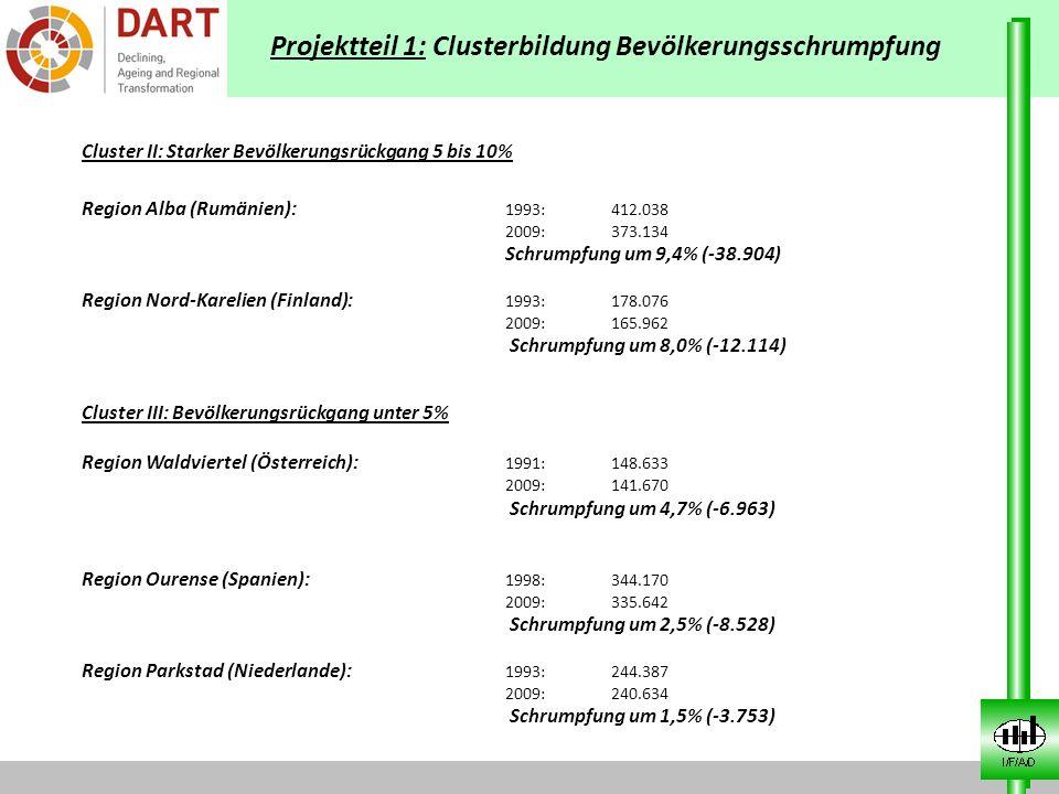 Projektteil 1: Clusterbildung Bevölkerungsschrumpfung Cluster II: Starker Bevölkerungsrückgang 5 bis 10% Region Alba (Rumänien): 1993:412.038 2009:373