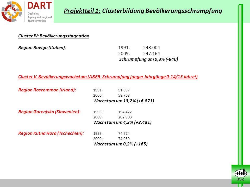 Projektteil 1: Clusterbildung Bevölkerungsschrumpfung Cluster IV: Bevölkerungsstagnation Region Rovigo (Italien):1991:248.004 2009:247.164 Schrumpfung