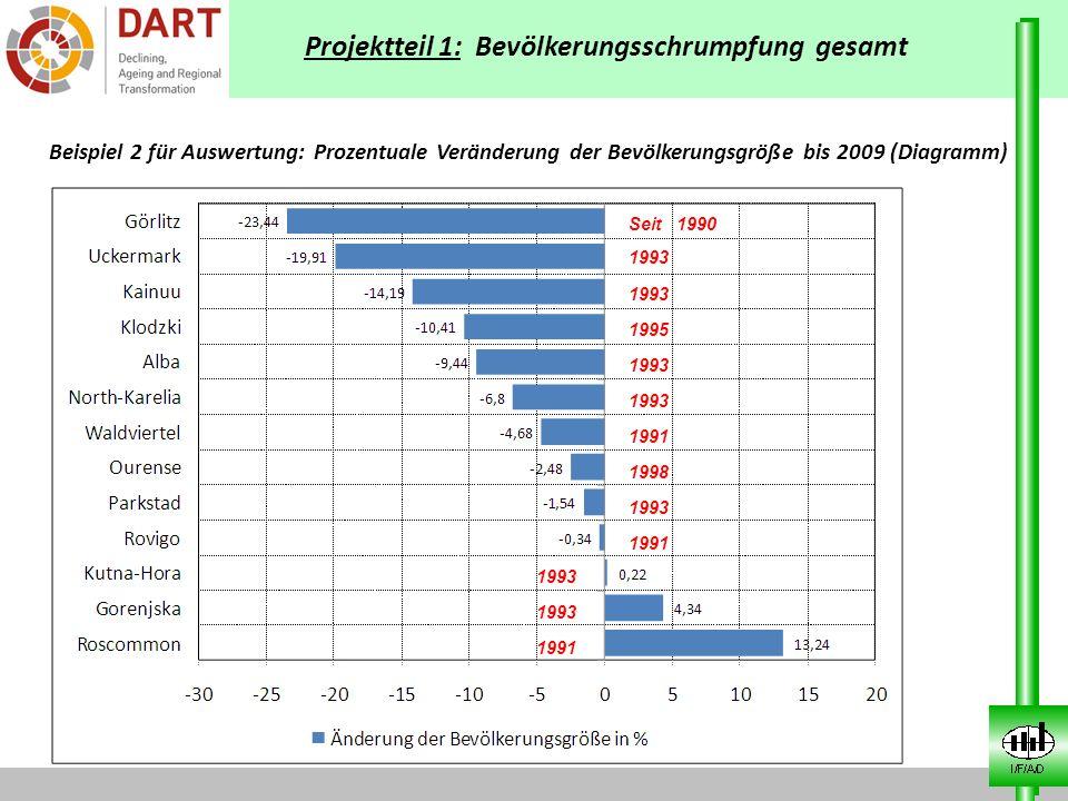 Projektteil 1: Bevölkerungsschrumpfung gesamt Beispiel 2 für Auswertung: Prozentuale Veränderung der Bevölkerungsgröße bis 2009 (Diagramm) Seit 1990 1