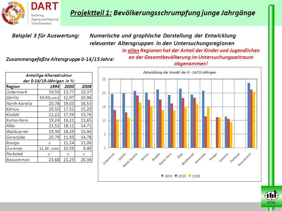 Projektteil 1: Bevölkerungsschrumpfung junge Jahrgänge Beispiel 3 für Auswertung: Numerische und graphische Darstellung der Entwicklung relevanter Alt