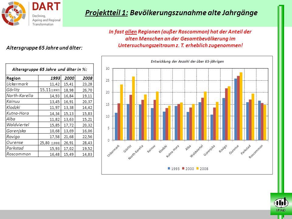 Projektteil 1: Bevölkerungszunahme alte Jahrgänge Altersgruppe 65 Jahre und älter in %: Region199320002008 Uckermark 11,4215,4123,28 Görlitz 15,11 (19