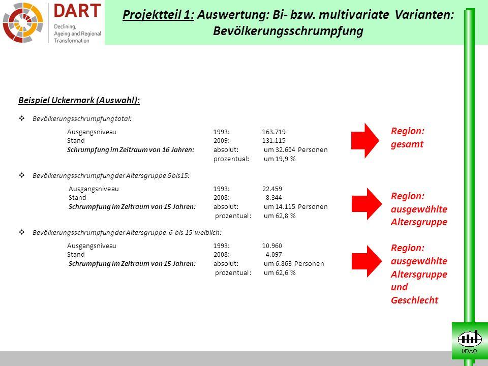 Projektteil 1: Auswertung: Bi- bzw. multivariate Varianten: Bevölkerungsschrumpfung Beispiel Uckermark (Auswahl): Bevölkerungsschrumpfung total: Ausga