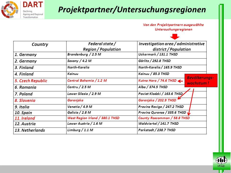 Projektpartner/Untersuchungsregionen Country Federal state / Region / Population Investigation area / administrative district / Population 1. Germany