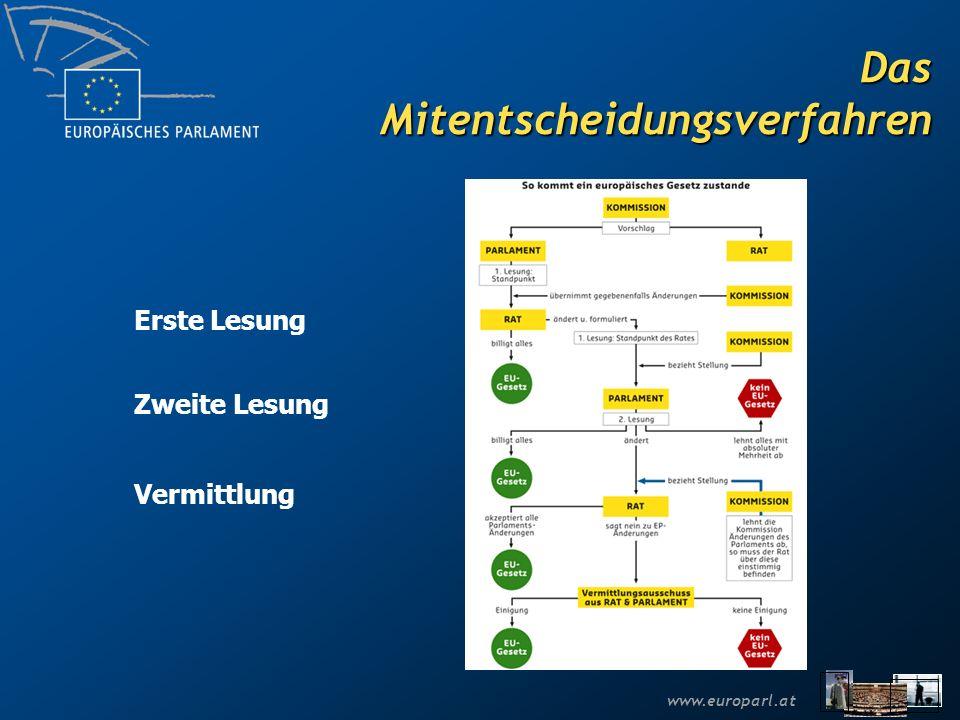 www.europarl.at Beispiele für legislative Vorhaben in Mitentscheidung Dienstleistungsrichtlinie (IMCO) Ökopunkte, Wegekosten-RL (TRAN) REACH-Chemikalienrichtlinie (ENVI) Arbeitszeitrichtlinie (EMPL) Roaming-Gebühren (ECON)