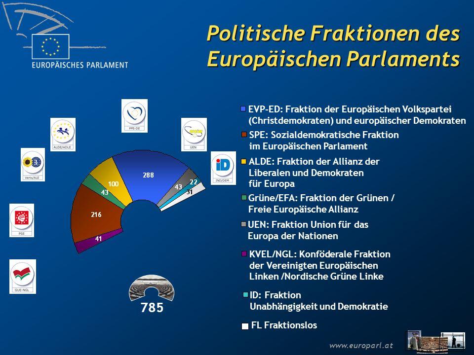 www.europarl.at Fachausschüsse im EP AFETAusschuss für auswärtige Angelegenheiten DROIUnterausschuss für Menschenrechte SEDEUnterausschuss für Sicherheit und Verteidigung DEVEEntwicklungsausschuss INTAAusschuss für internationalen Handel BUDGHaushaltsausschuss CONTHaushaltskontrollausschuss ECONAusschuss für Wirtschaft und Währung EMPLAusschuss für Beschäftigung und soziale Angelegenheiten ENVIAusschuss für Umweltfragen, Volksgesundheit und Lebensmittelsicherheit ITREAusschuss für Industrie, Forschung und Energie IMCOAusschuss für Binnenmarkt und Verbraucherschutz TRANAusschuss für Verkehr und Fremdenverkehr REGIAusschuss für regionale Entwicklung AGRILandwirtschaftsausschuss PECHFischereiausschuss CULTAusschuss für Kultur und Bildung JURIRechtsausschuss LIBEAusschuss für bürgerliche Freiheiten, Justiz und Inneres AFCOAusschuss für konstitutionelle Fragen FEMMAusschuss für die Rechte der Frau und die Gleichstellung der Geschlechter PETIPetitionsausschuss CLIMTemporärer Ausschuss für Klimawandel