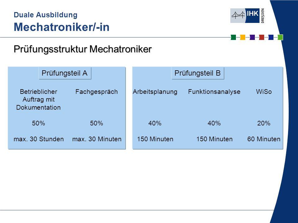 Prüfungsteil B Duale Ausbildung Mechatroniker/-in Prüfungsstruktur Mechatroniker Prüfungsteil A Betrieblicher Auftrag mit Dokumentation 50% max. 30 St
