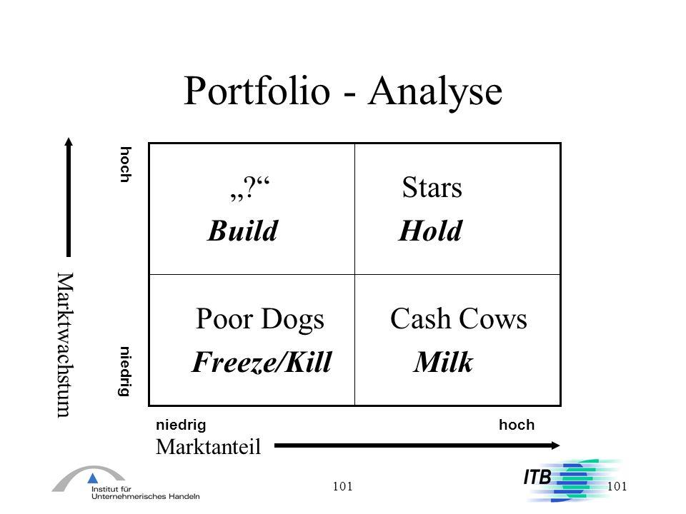 101 Portfolio - Analyse ?Stars Build Hold Poor Dogs Cash Cows Freeze/Kill Milk Marktanteil Marktwachstum niedrig hoch