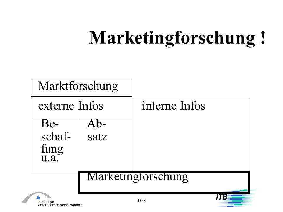 105 Marketingforschung ! Marktforschung externe Infosinterne Infos Be- Ab- schaf- satz fung u.a. Marketingforschung