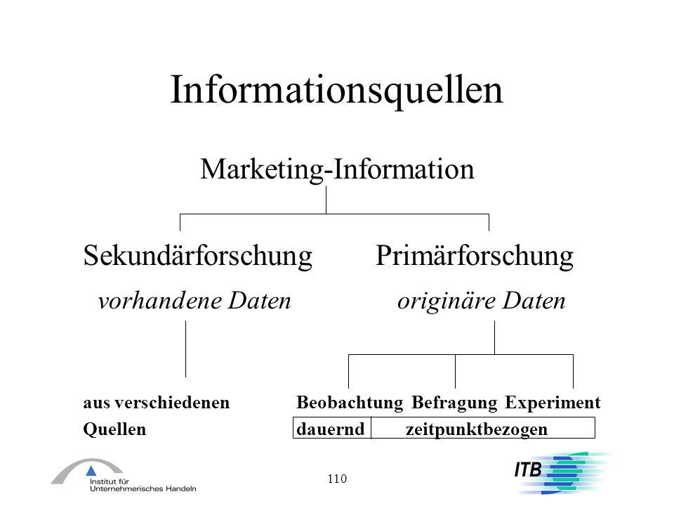 110 Informationsquellen Marketing-Information Sekundärforschung Primärforschung vorhandene Daten originäre Daten aus verschiedenen Beobachtung Befragu