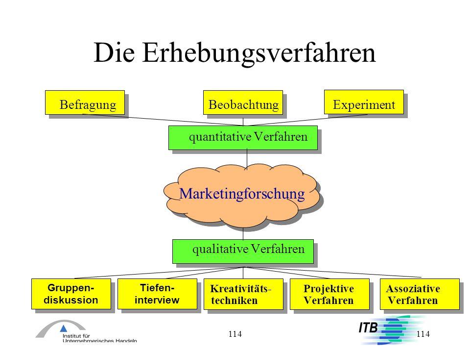 114 Die Erhebungsverfahren Gruppen- diskussion Tiefen- interview Befragung Beobachtung Experiment quantitative Verfahren Marketingforschung qualitativ
