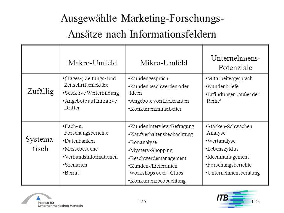 125 Ausgewählte Marketing-Forschungs- Ansätze nach Informationsfeldern Makro-UmfeldMikro-Umfeld Unternehmens- Potenziale Zufällig (Tages-) Zeitungs- u