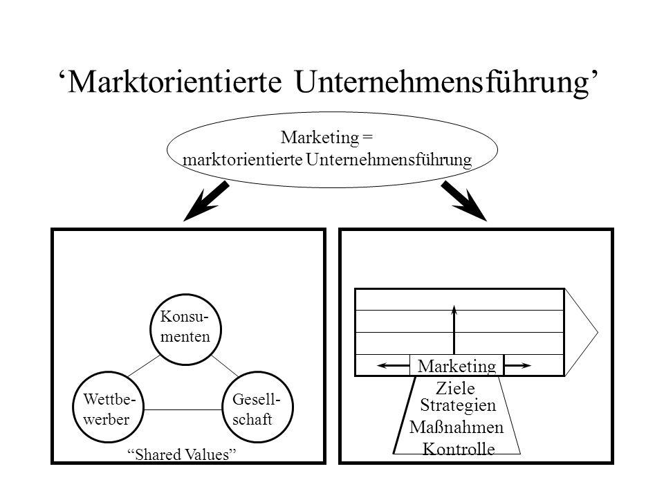 13 Marktorientierte Unternehmensführung 1. Marketing als Leitbild des Managementes 2. Marketing als gleichberechtigte Unternehmensfunktion Marketing =