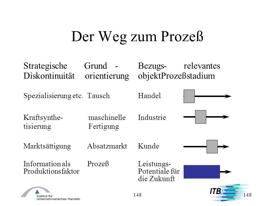 148 Der Weg zum Prozeß Strategische Grund-Bezugs-relevantes Diskontinuität orientierungobjektProzeßstadium Spezialisierung etc. TauschHandel Kraftsynt