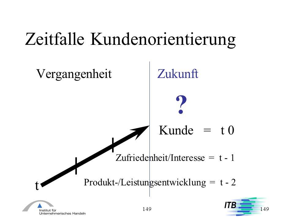 149 Zeitfalle Kundenorientierung Vergangenheit Zukunft t Kunde = t 0 Zufriedenheit/Interesse = t - 1 Produkt-/Leistungsentwicklung = t - 2 ?