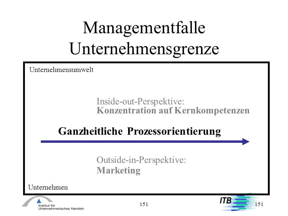 151 Managementfalle Unternehmensgrenze Unternehmensumwelt Inside-out-Perspektive: Konzentration auf Kernkompetenzen Outside-in-Perspektive: Marketing