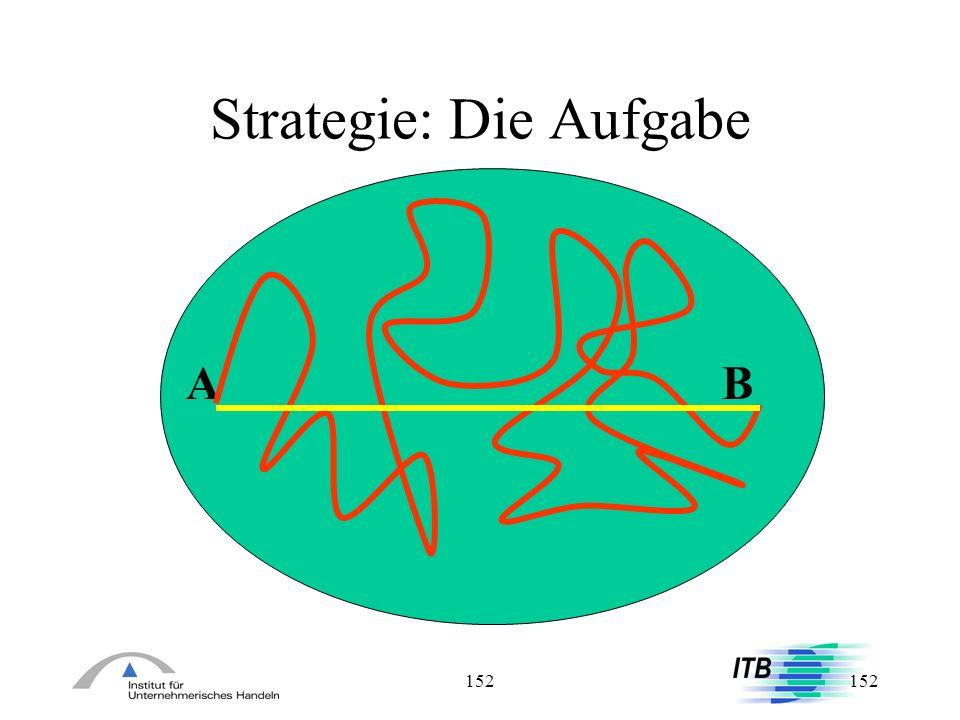 152 Strategie: Die Aufgabe AB AB