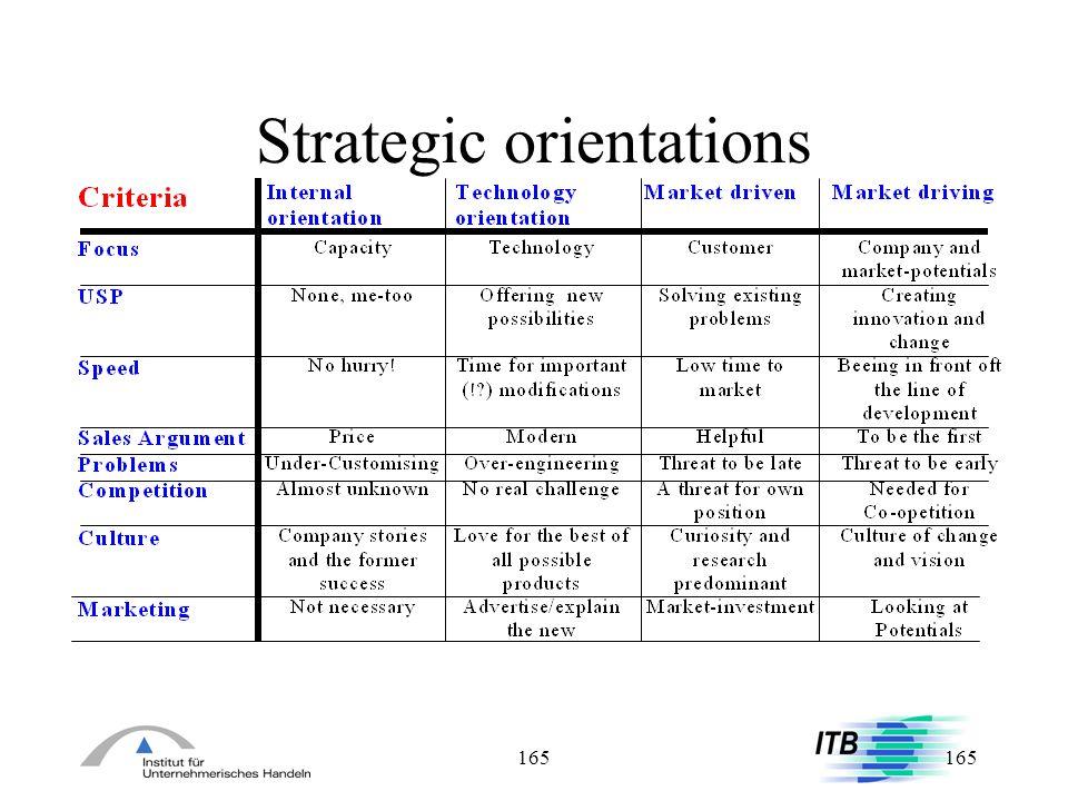 165 Strategic orientations