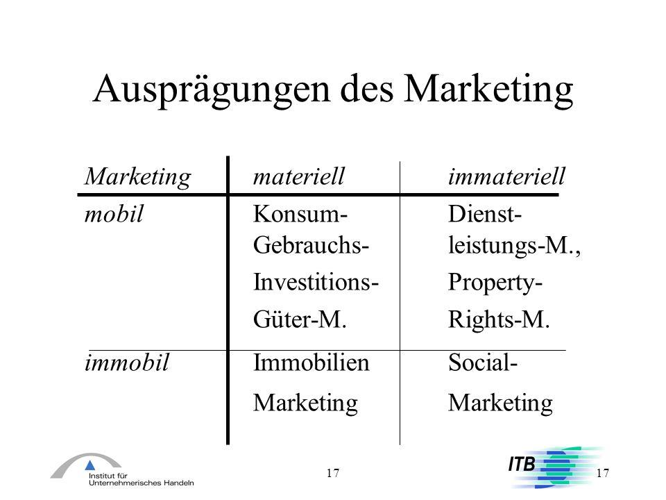 17 Ausprägungen des Marketing Marketing materiellimmateriell mobilKonsum-Dienst- Gebrauchs-leistungs-M., Investitions-Property- Güter-M.Rights-M. immo