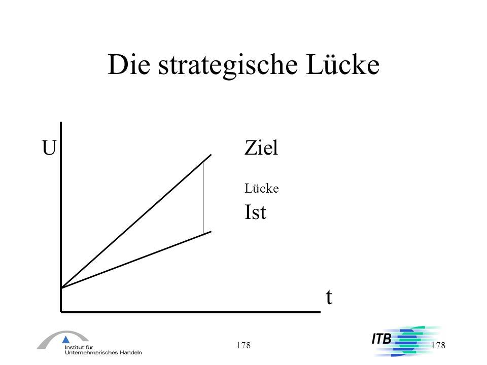 178 Die strategische Lücke UZiel Lücke Ist t