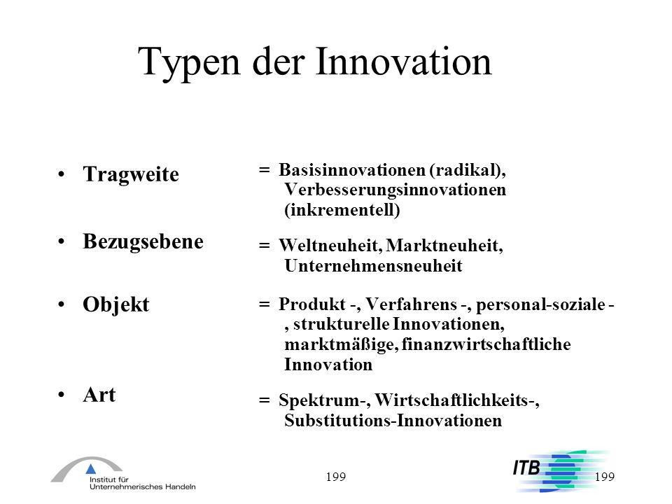 199 Typen der Innovation Tragweite Bezugsebene Objekt Art = Basisinnovationen (radikal), Verbesserungsinnovationen (inkrementell) = Weltneuheit, Markt