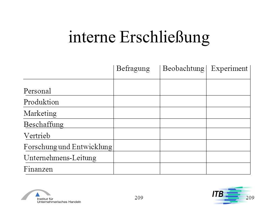 209 interne Erschließung Befragung Beobachtung Experiment Personal Produktion Marketing Beschaffung Vertrieb Forschung und Entwicklung Unternehmens-Le