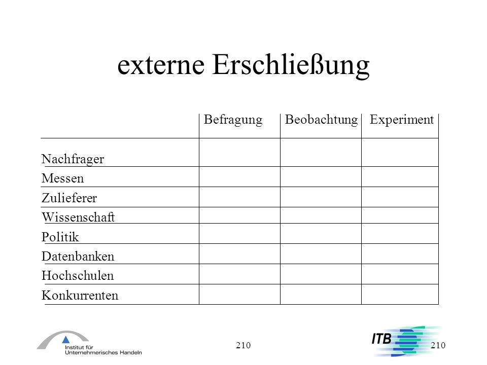210 externe Erschließung Befragung Beobachtung Experiment Nachfrager Messen Zulieferer Wissenschaft Politik Datenbanken Hochschulen Konkurrenten