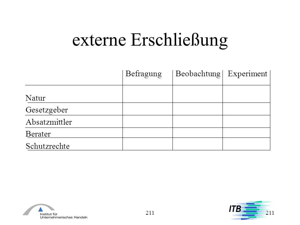 211 externe Erschließung Befragung Beobachtung Experiment Natur Gesetzgeber Absatzmittler Berater Schutzrechte