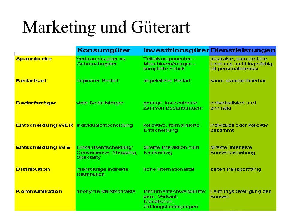 22 Marketing und Güterart