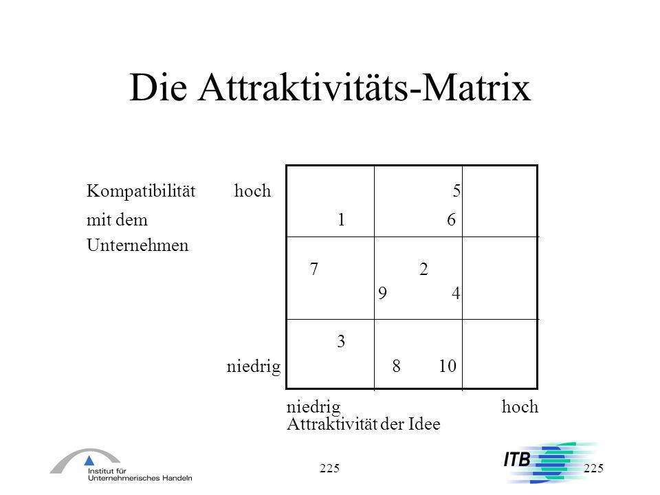 225 Die Attraktivitäts-Matrix Kompatibilität hoch 5 mit dem 16 Unternehmen 7 2 9 4 3 niedrig8 10 niedrighoch Attraktivität der Idee