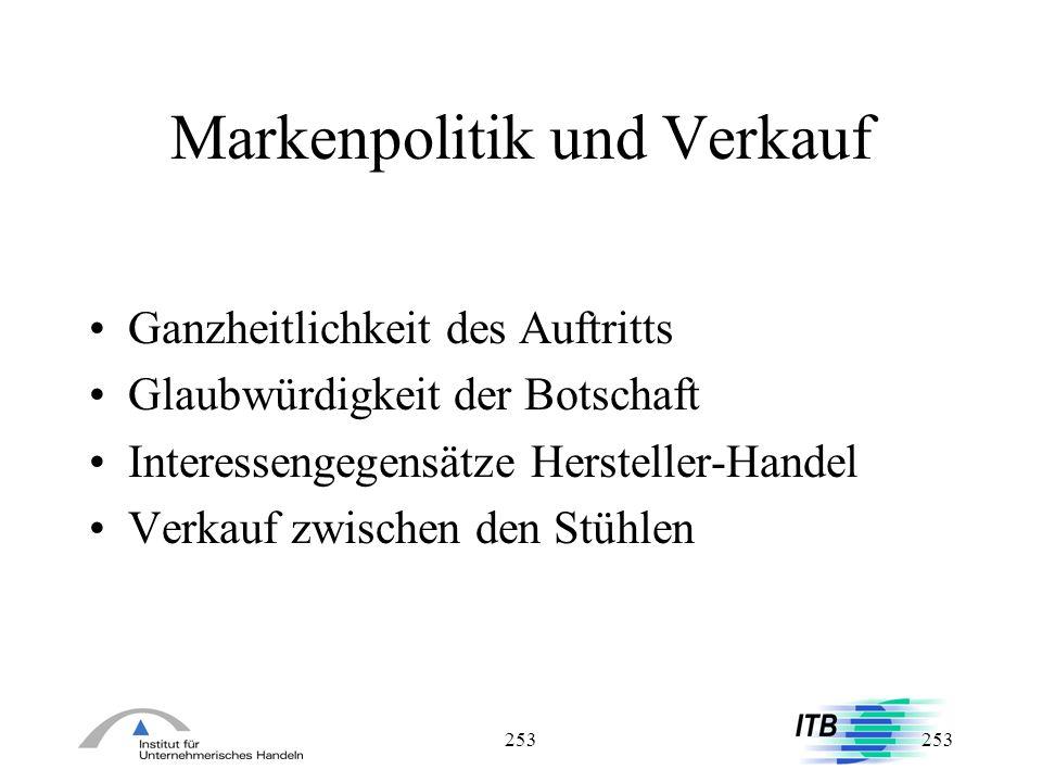 253 Markenpolitik und Verkauf Ganzheitlichkeit des Auftritts Glaubwürdigkeit der Botschaft Interessengegensätze Hersteller-Handel Verkauf zwischen den