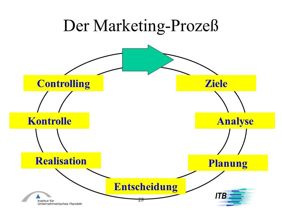 28 Der Marketing-Prozeß Ziele Analyse Planung Entscheidung Realisation Kontrolle Controlling