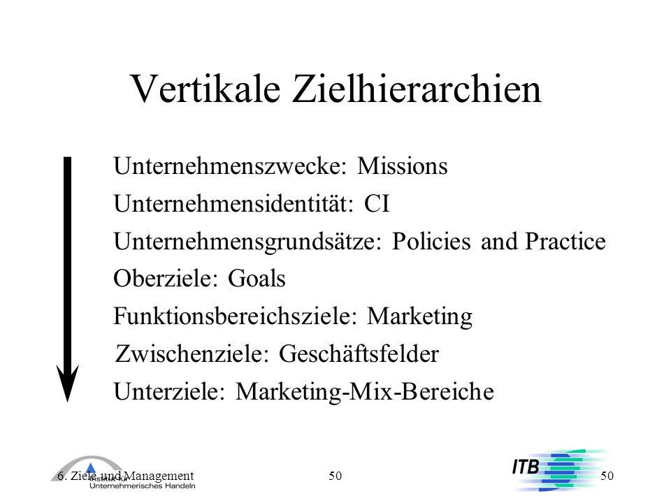 6. Ziele und Management50 Vertikale Zielhierarchien Unternehmenszwecke: Missions Unternehmensidentität: CI Unternehmensgrundsätze: Policies and Practi