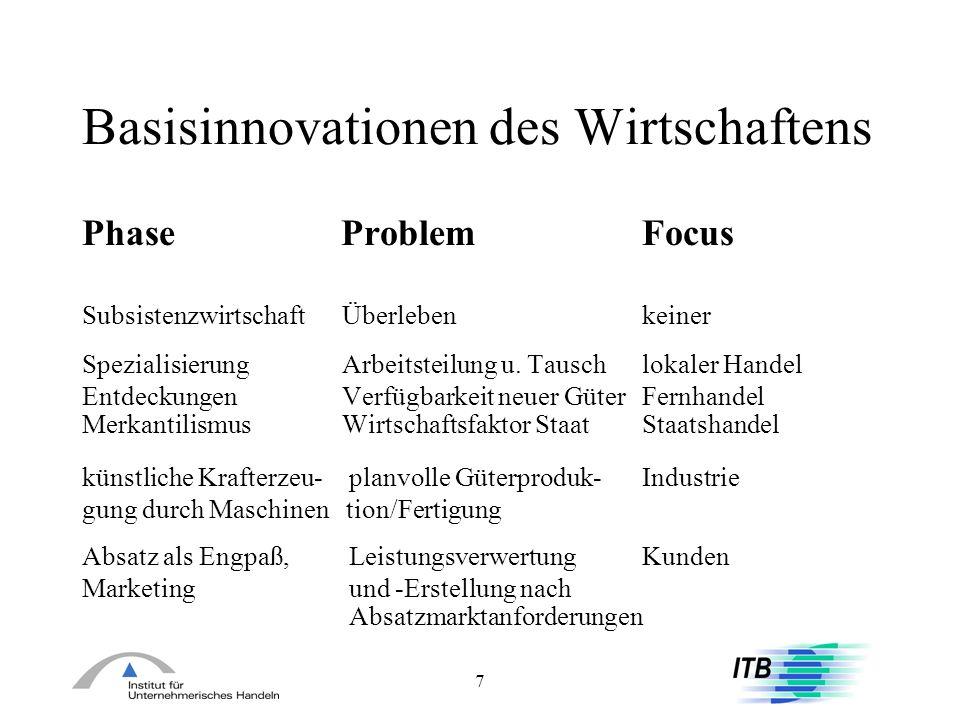 7 Basisinnovationen des Wirtschaftens Phase Problem Focus Subsistenzwirtschaft Überlebenkeiner Spezialisierung Arbeitsteilung u. Tauschlokaler Handel