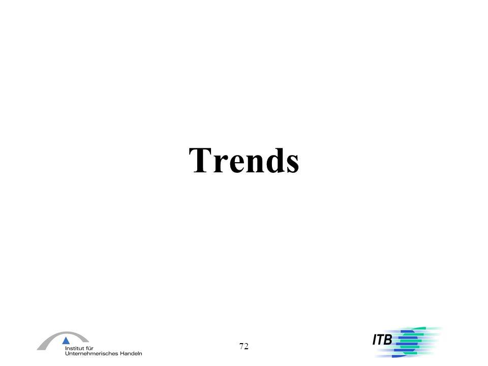 72 Trends