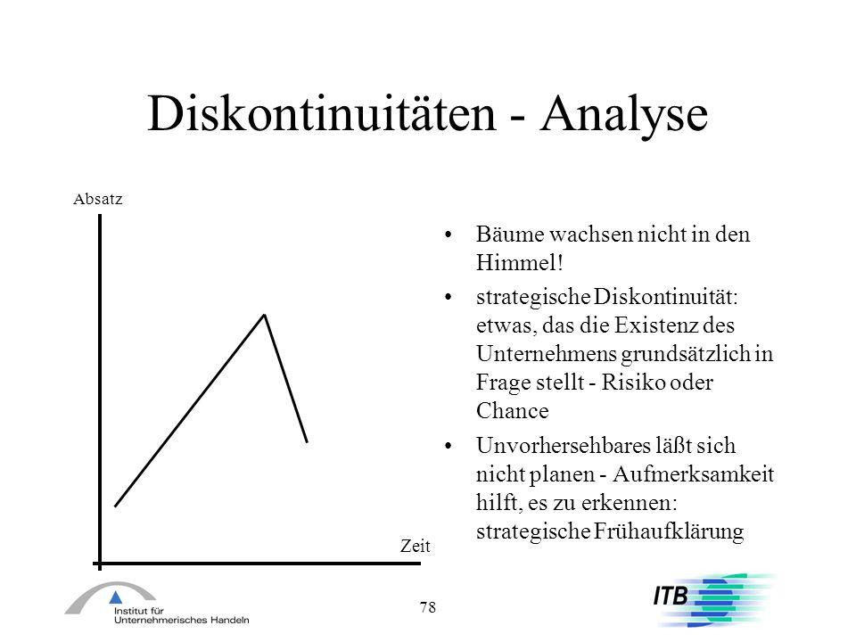 78 Diskontinuitäten - Analyse Absatz Zeit Bäume wachsen nicht in den Himmel! strategische Diskontinuität: etwas, das die Existenz des Unternehmens gru